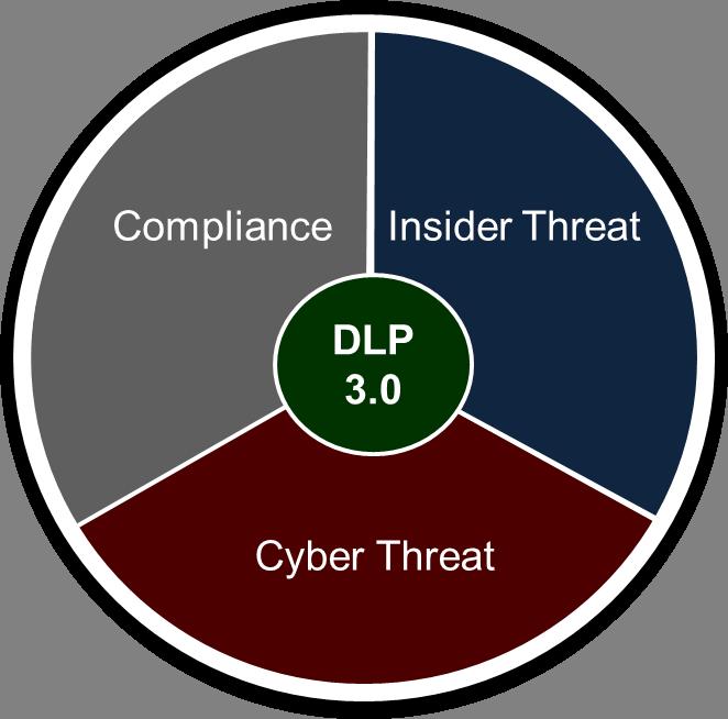 DLP 3.0