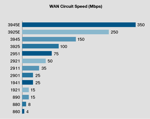 Cisco router throughput