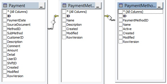 payments relationships - Payment, PaymentMethod & PaymentMethodType