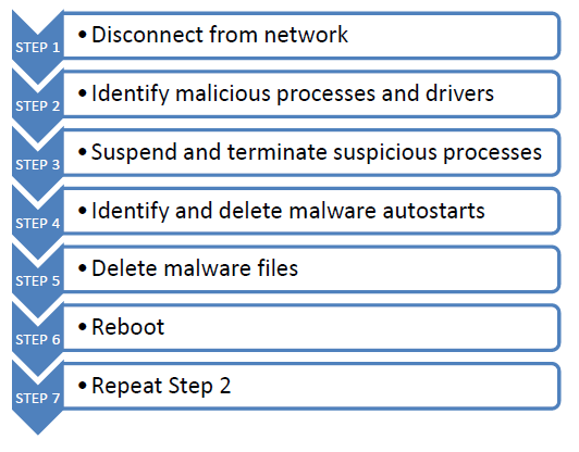 malware cleaning steps