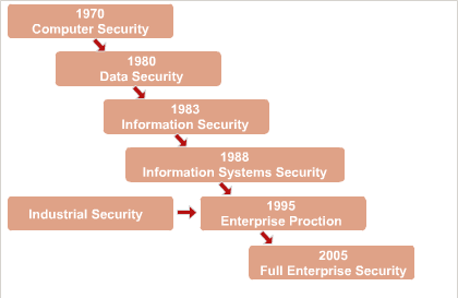 Evolution of Information Security