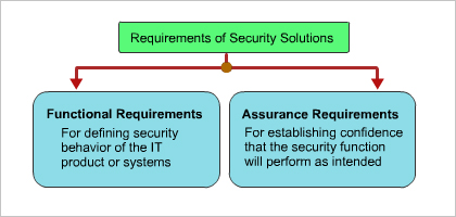 Functional and Assurance Requirements