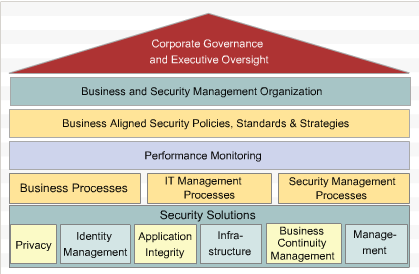 Security Structure