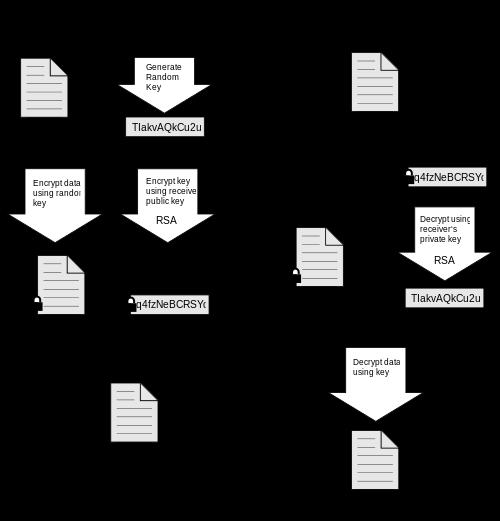 Encrypt/Decrypt process