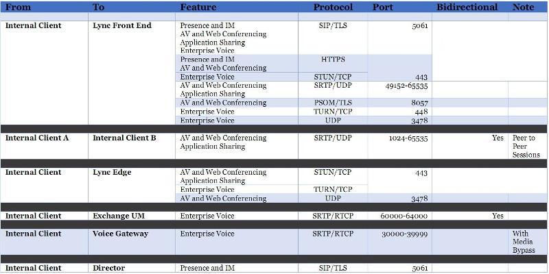Lync port details
