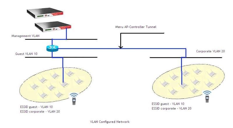 Single Interface Corp-Guest VLAN Example