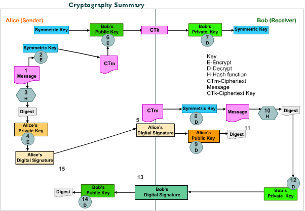 cryptography summary