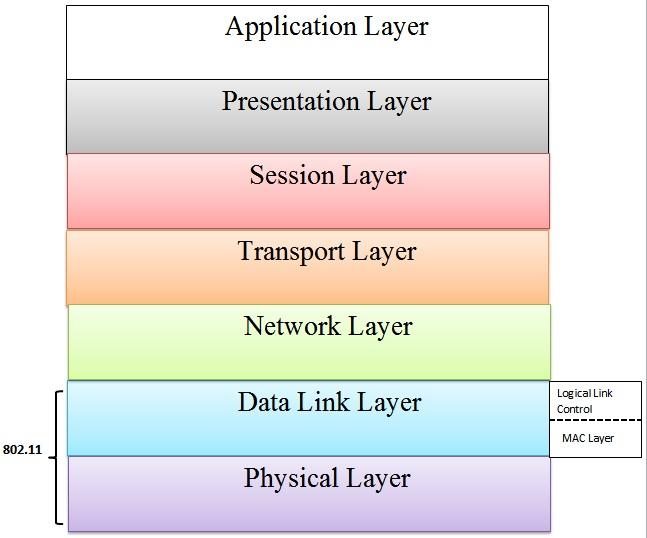 OSI Model (Relevant to WiFi)