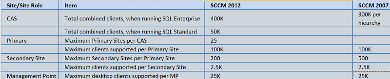 sccm counts