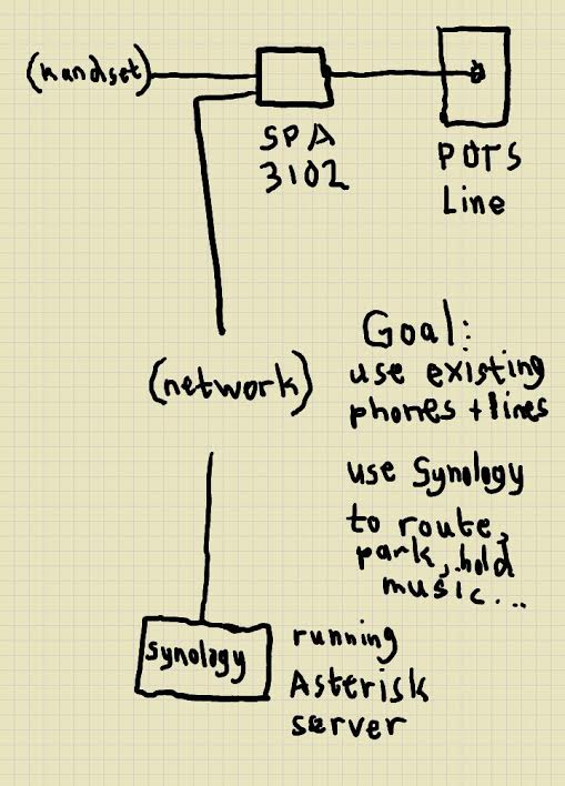 diagram and goals