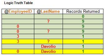 my correct truth table