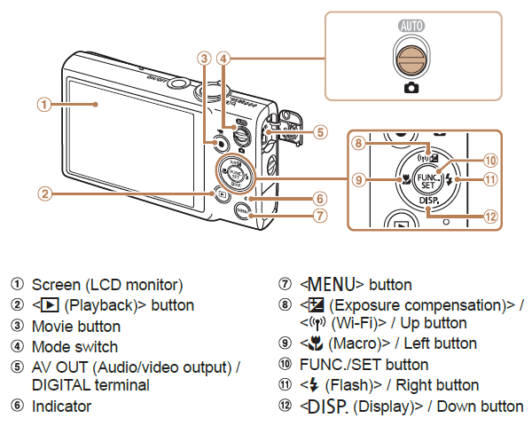 Canon Elph 130 Controls (click for larger)