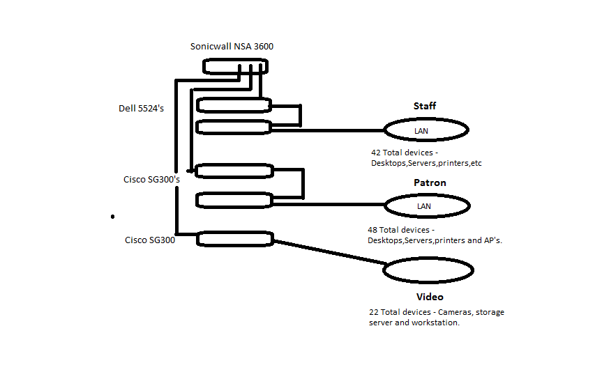 vlan and routing design