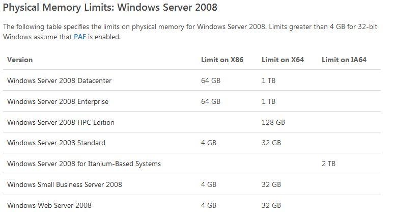 Memory Limits chart