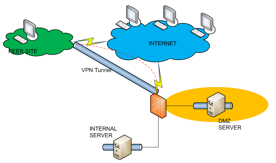 DMZ VPN vpn network diagram dmz data wiring diagram