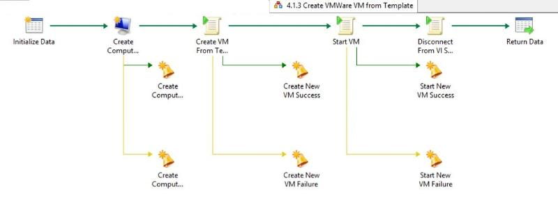Create VM From Template