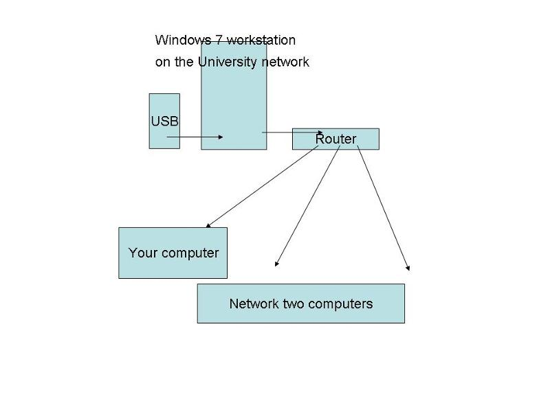 USB on Network