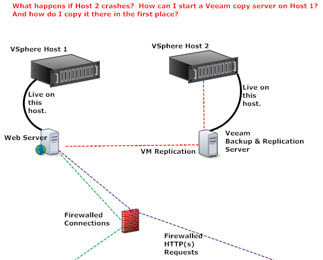 2 hosts, 2 vms, Veeam on one of the VMs