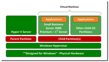 SBS 2008 Virtualization