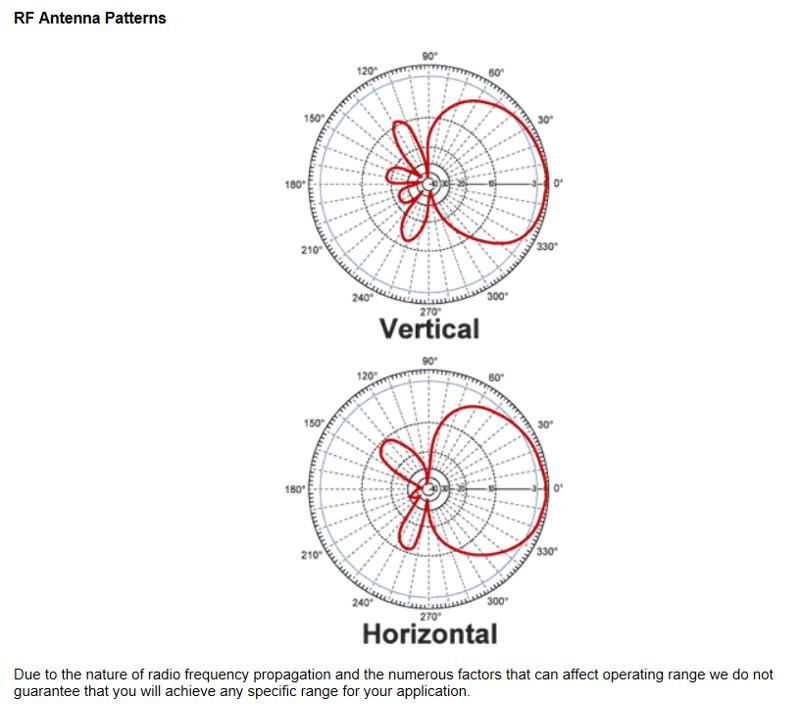 L-Com RE09P-RSP Gain Patterns (click for larger)