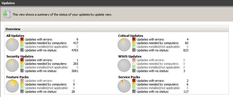 Update Node of WSUS