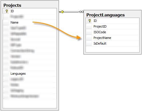 New Database Schema