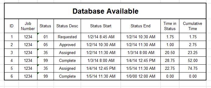 Job Status Data