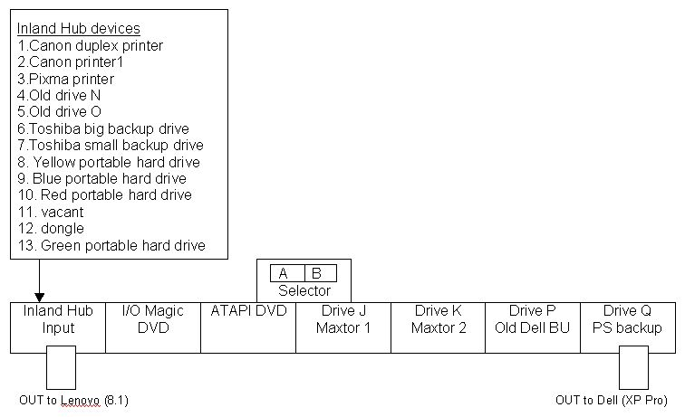 Hubs Diagram