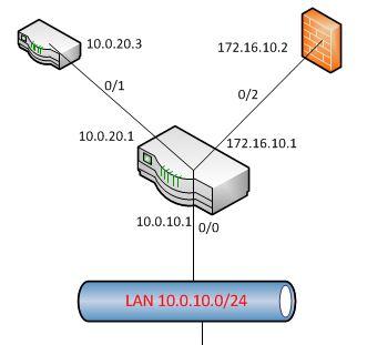 NetDiagram
