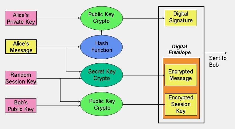 cryptographic techniques