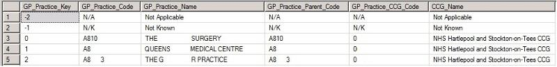 DIM GP Practice Sample Output