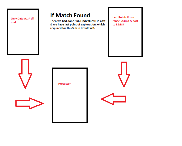 IF Match Found
