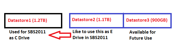 Datastore in VMWare