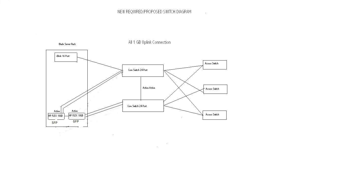 Cisco Switch Requirement Diagram Core Access