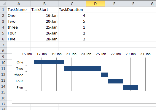 Creating An Auto Updating Gantt Chart From An Excel 2010 Database