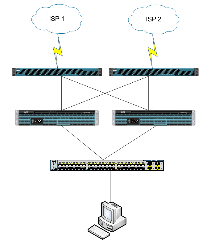 Cisco HSRP with Dual WAN design question