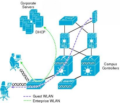 Cisco Wireless Guest Traffic