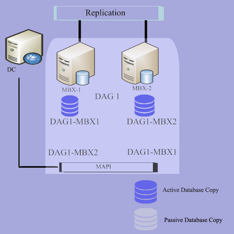 DAG representation