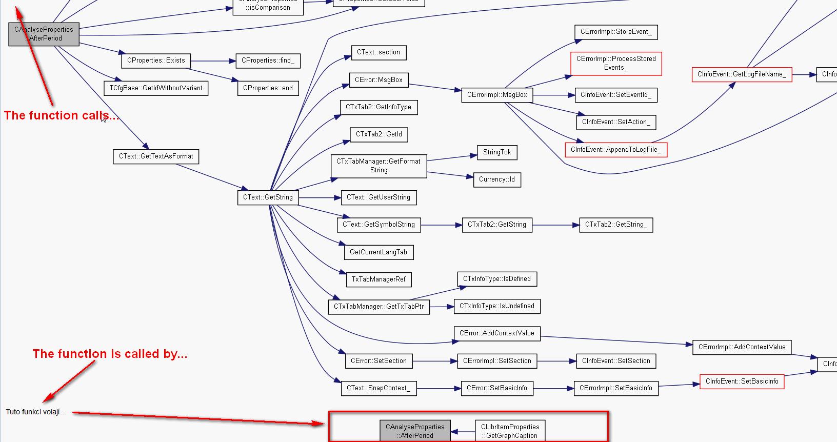 Free Linux C++ Function/Method Call graph/tree Static Analyzer