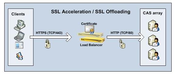 SSL Offloading