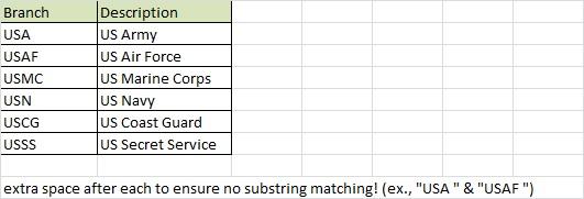 substring value set up