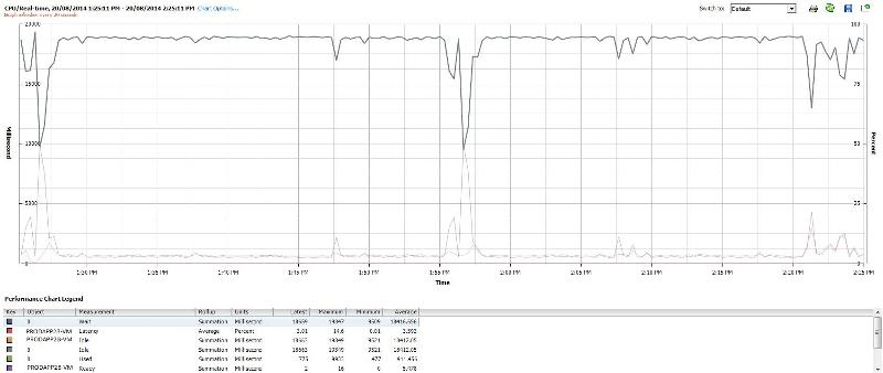 VM CPU statistics