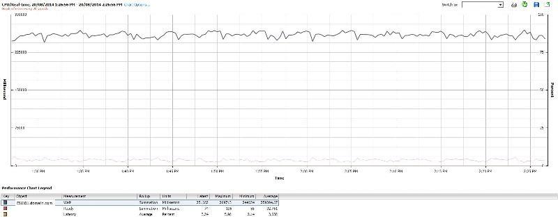 ESXi server vCPU statistics