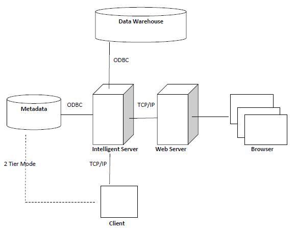 MSTR-Architecture.jpg