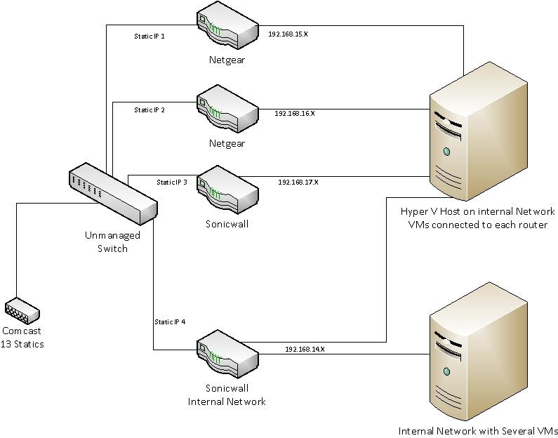 Network Portrayal