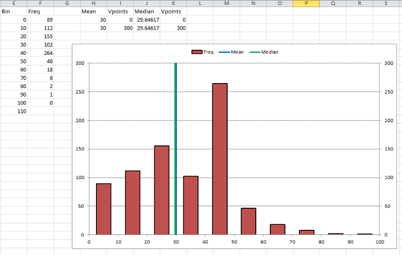 hours of work - histogram and mean-median lines