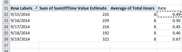Example Pivot Table