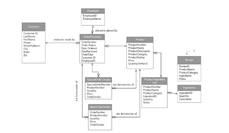 PracticeERD-Diagram.png