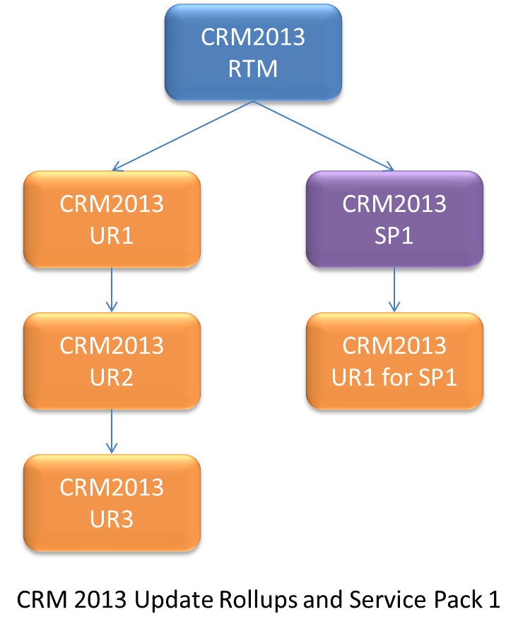 CRM2013URs.png