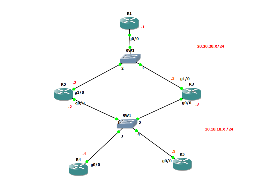 How to Test GLBP Load-Balancing